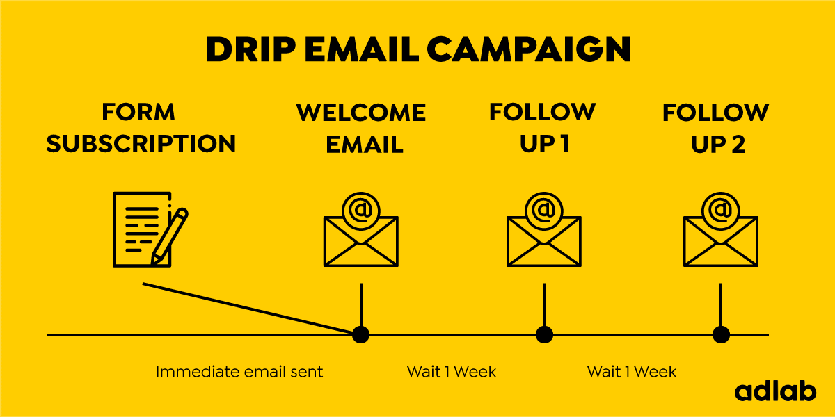 What is a Drip Email Campaign? Find out in our guide to drip email campaigns